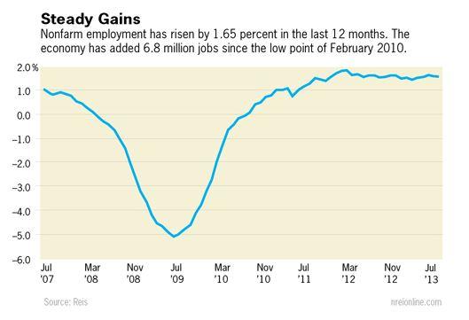 steadygains